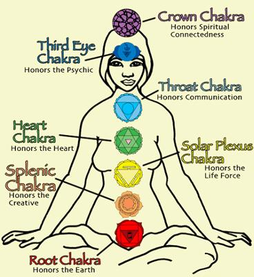 The seven chakras. Image from http://www.beading-design-jewelry.com/