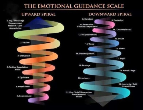vibrations of emotions, emotional scale, energy of emotions